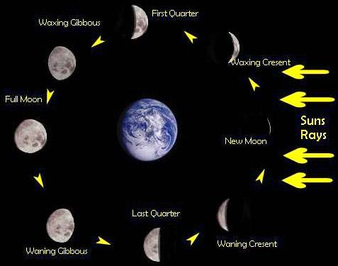 Лунные фазы, новолуние